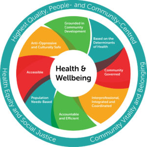Model of Health and Wellbeing