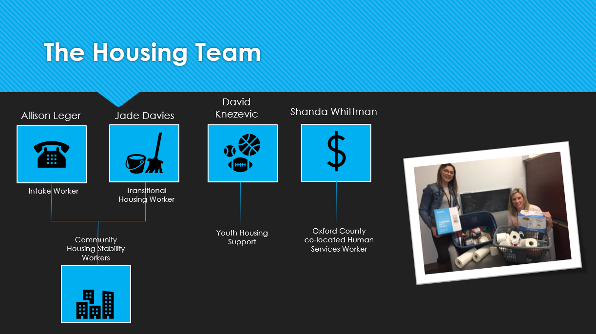 Infographic of the members of the housing team including Allison Leger - Intake Worker. Jade Davies - Transitional Housing Worker, David Knezevic - Youth Housing Support, Shanda Whittman - Oxford County Co-located Human Services Worker.